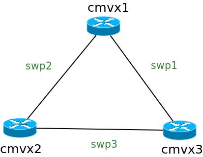 Vagrant for network engineer – DVJourney